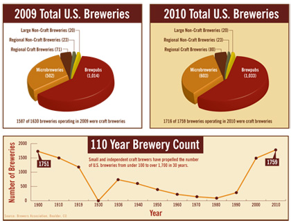 Craft Beer Sales Climb 11%