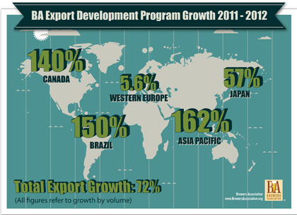 US Craft Beer Exports