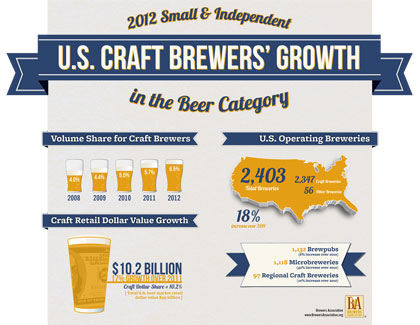 US Craft Beer Growth