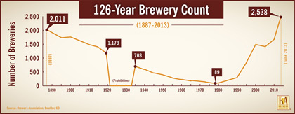 American Brewery Count